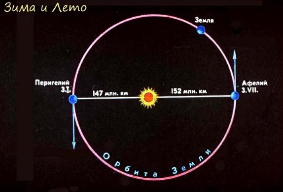 космические мифы Земля