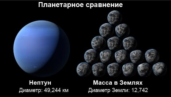 Планета Нептун особенности
