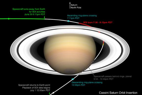 Планета Сатурн характеристики