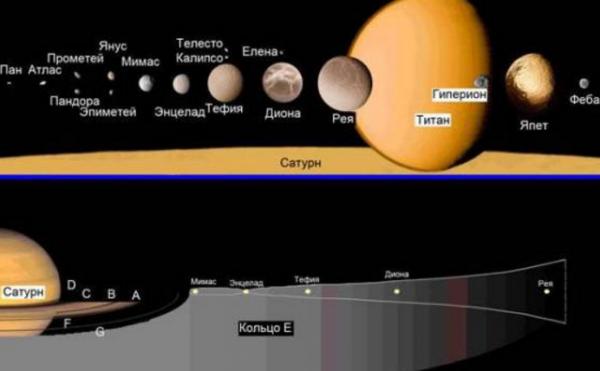 Планета Сатурн спутники