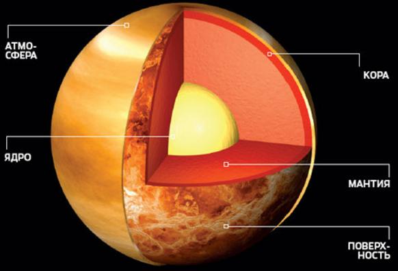 Венера характеристики планеты