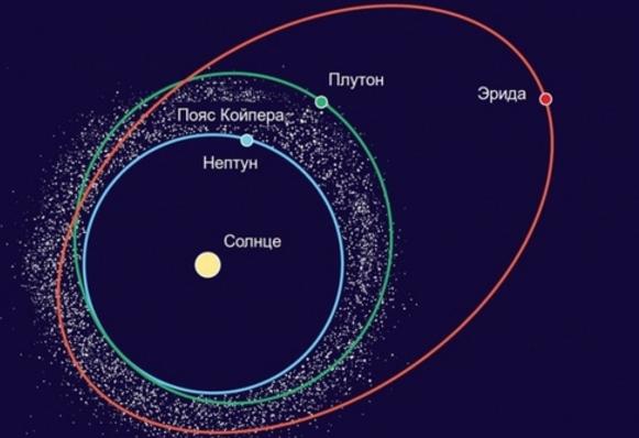 Планета Нептун орбита